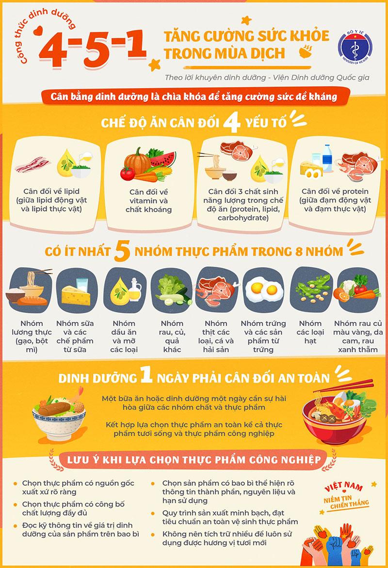 Công thức dinh dưỡng 4-5-1 tăng cường sức khỏe mùa dịch